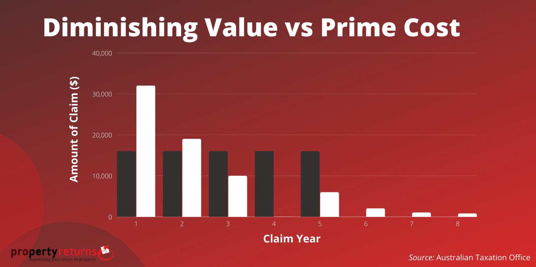 diminishing value vs prime cost infographic